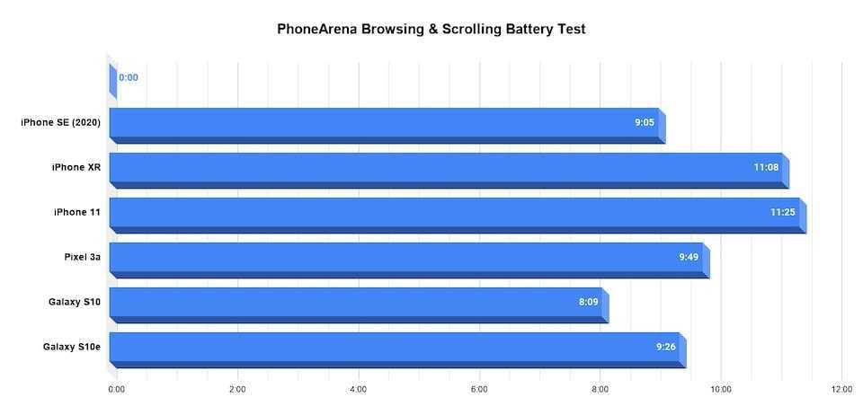 Прошло почти 4 года после презентации iPhone SE Наконец-то американская корпорация решила показать приемника для этого гаджета средней ценовой категории Модель буде