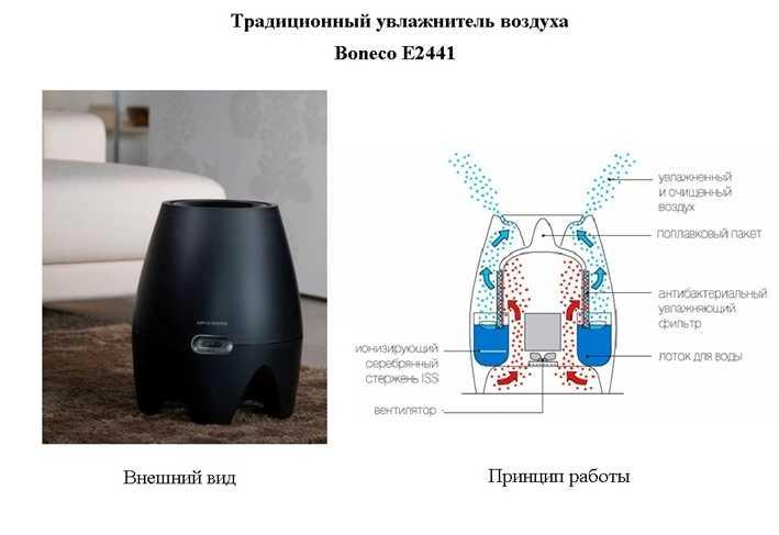 Не знаете как выбрать увлажнитель воздуха чтобы избавиться от сухости в комнате во время отопительного сезона Будьте внимательны чтобы вместе с прибором не
