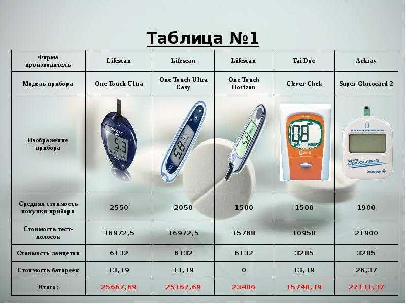 Глюкометры: как выбрать и какой лучше купить для дома (отзывы 2015-2016 года)