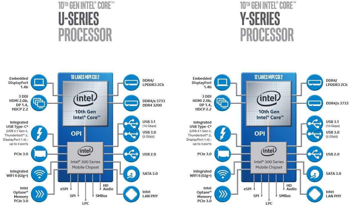 Новейшие настольные процессоры intel построены на старой архитектуре, хотя у компании уже есть новая - cnews