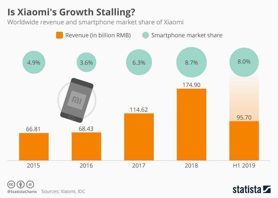 Почему xiaomi может пережить apple и стать крупнейшим брендом