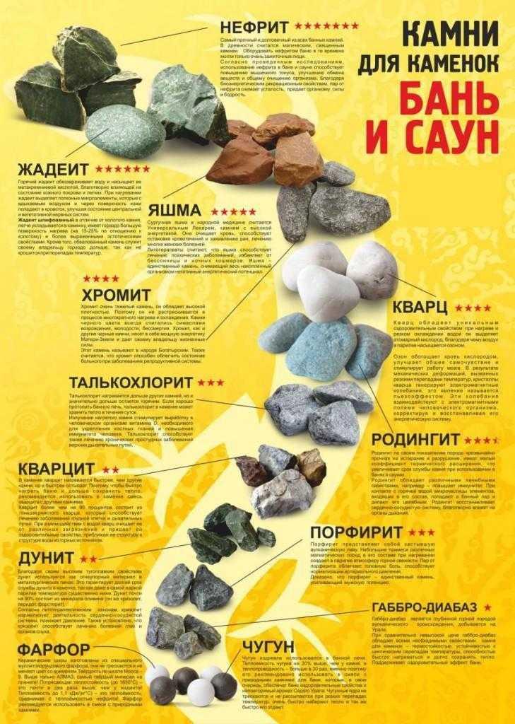 Какие камни лучше выбрать для бани