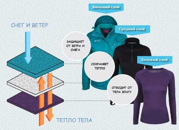 Женское термобелье для повседневной носки: особенности и советы по выбору