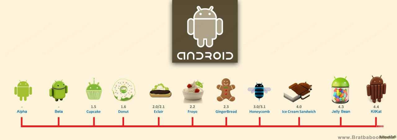 Кто изпроизводителей быстрее всех обновляет свои смартфоны: хронология выпуска android 10