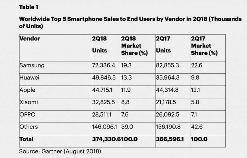 Вопреки трендам. на рынке смартфонов в россии сменились лидеры и привычки покупателей