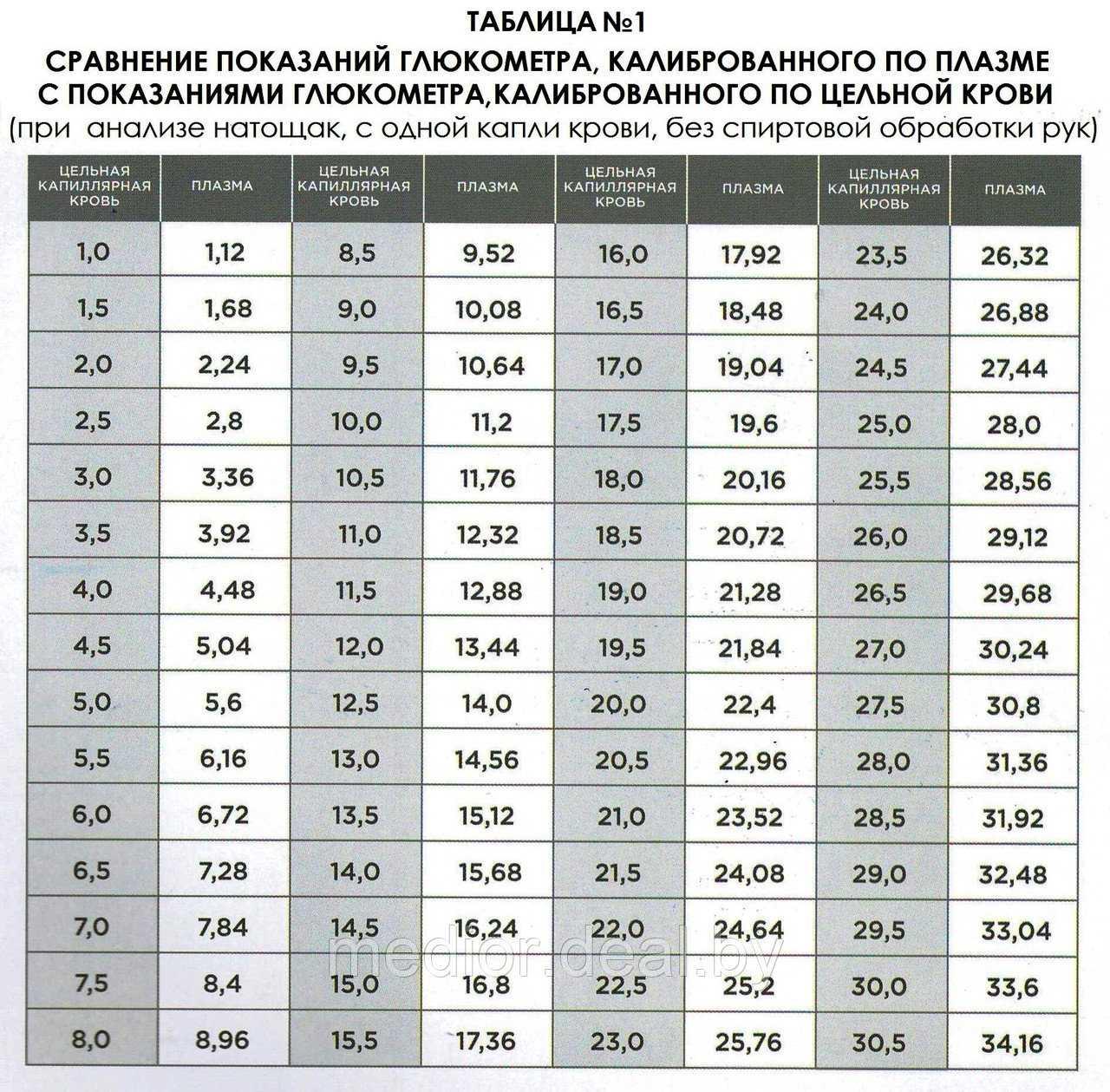 Как выбрать глюкометр для дома: какой лучше, рейтинг приборов