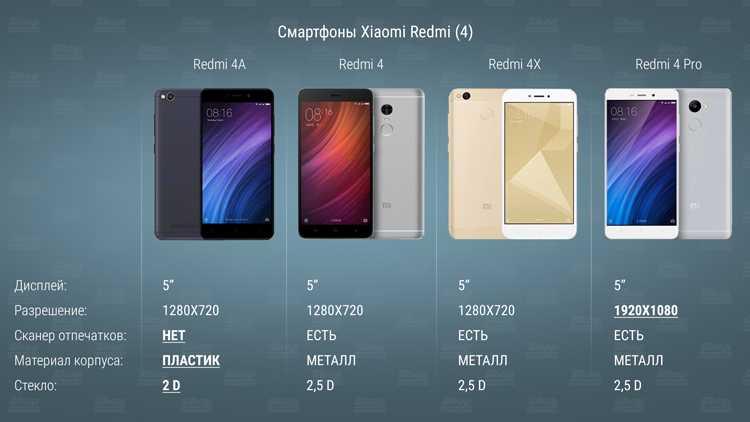 Неутомимо компания Xiaomi продолжает заниматься развитием своей линейки телефонов серии Poco Напомним что первое поколение этого гаджета пользовалось еще несколько лет