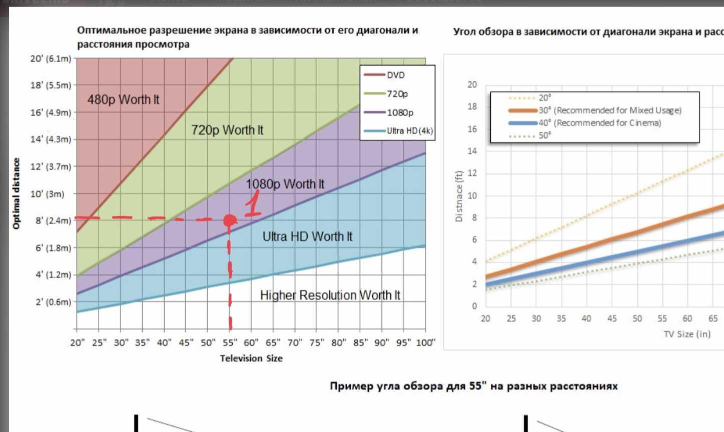 Расстояние до телевизора в зависимости от диагонали: как выбрать диагональ для просмотра по таблице? какая подойдет для расстояния 3 метра?