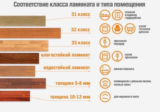 Какой ламинат лучше выбрать для квартиры, дома и кухни