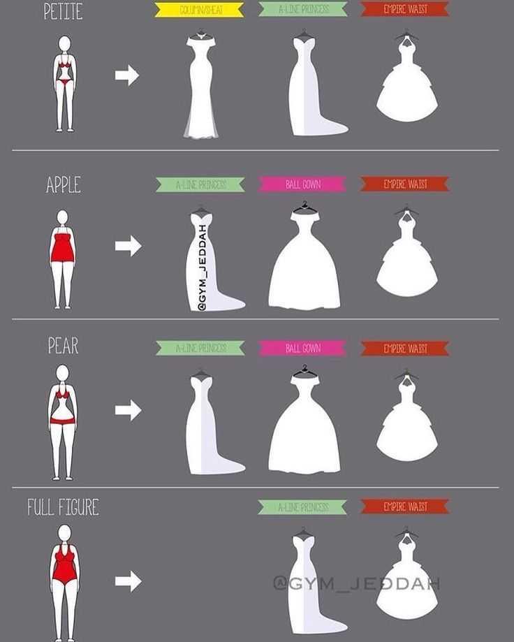 Оцените полезную информацию в статье на счет выбора свадебного платья для невесты полагаясь на тип фигуры женщины и другие не менее важные критерии