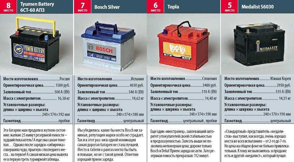 Как выбрать аккумулятор для автомобиля + рейтинг лучших фирм