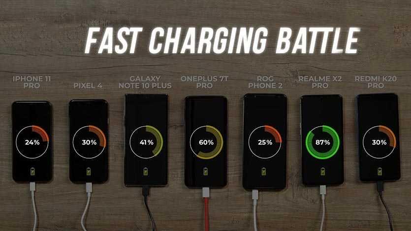 Компания Samsung провела сертификацию своей новой быстрой зарядки мощность которой составляет 65 Вт Этот продукт уже обнаружили в Южной Корее Очевидно что продукт