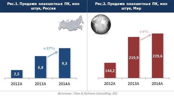 Российская компания вырвалась в лидеры отечественного рынка схд. в топ-5 крупные перестановки - cnews