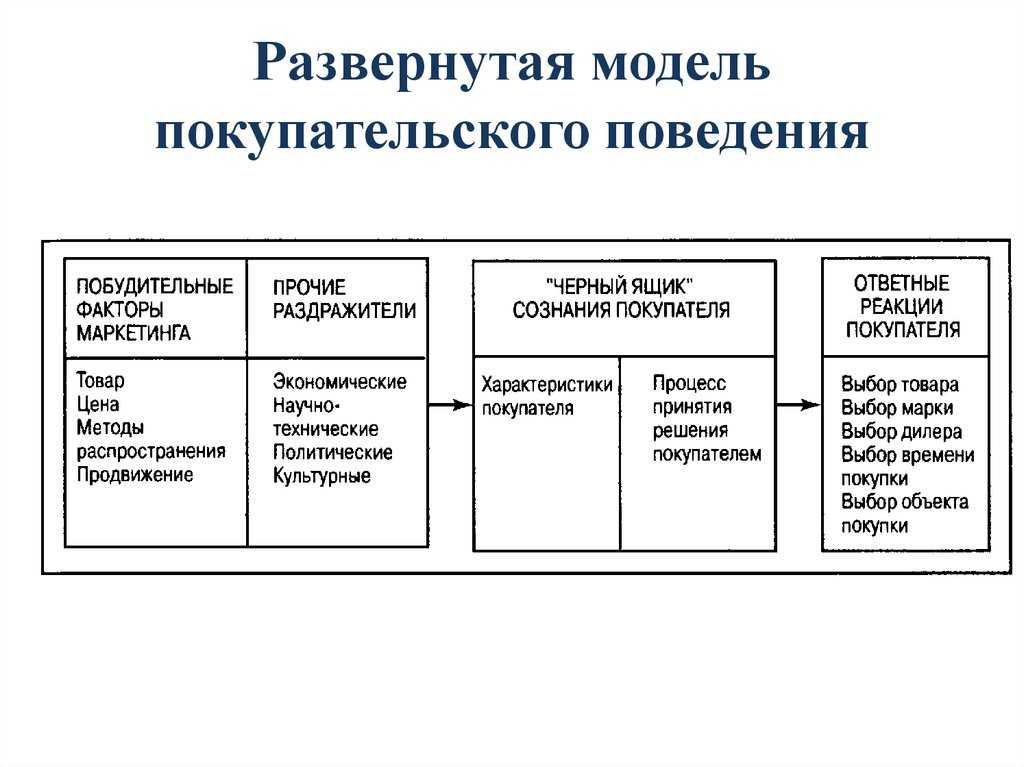 Какие самые востребованные и продаваемые товары в россии и снг