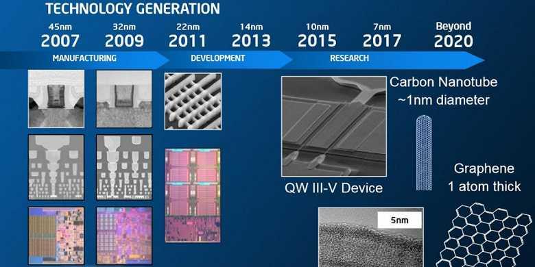 Intel готовится «уничтожить» новейшие процессоры amd. как она это сделает