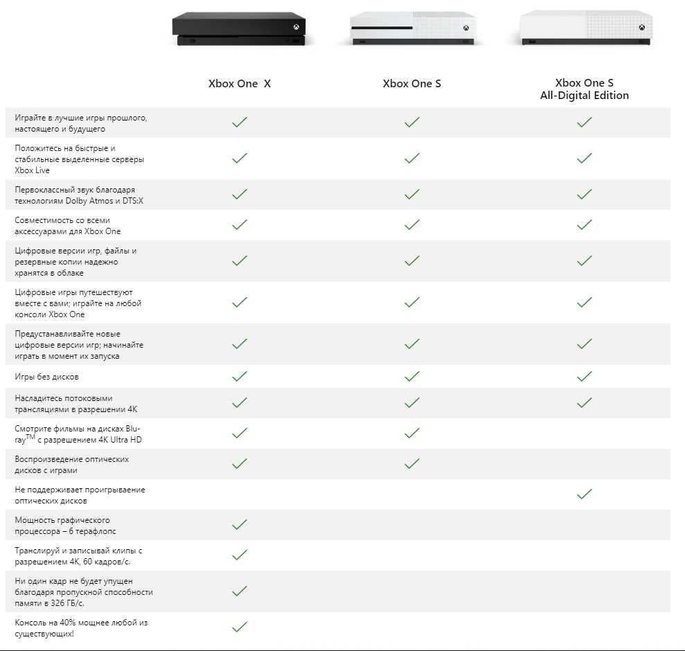 Microsoft выпускает сверхдешевую игровую консоль нового поколения. видео. цена в россии - cnews