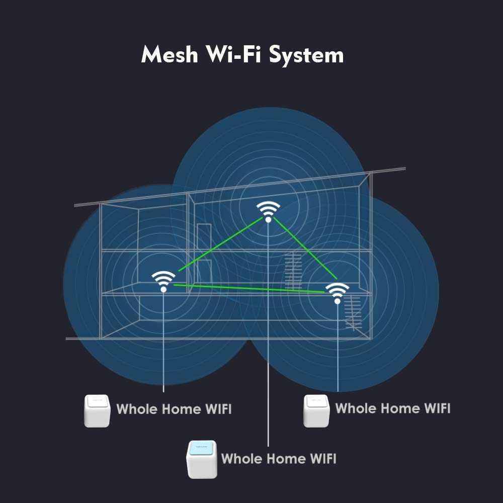 Что такое mesh система wifi — оборудование и применение меш сетей - вайфайка.ру