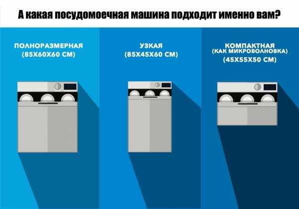 Как правильно выбрать посудомоечную машину для дома или квартиры