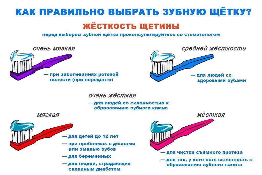 Как выбрать электрическую зубную щётку в 2021 году: рекомендации и отзывы стоматологов