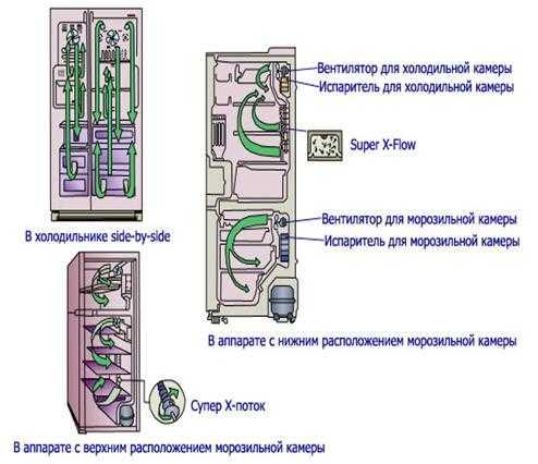 Холодильник ноу фрост двухкамерный, встраиваемый, принцип работы