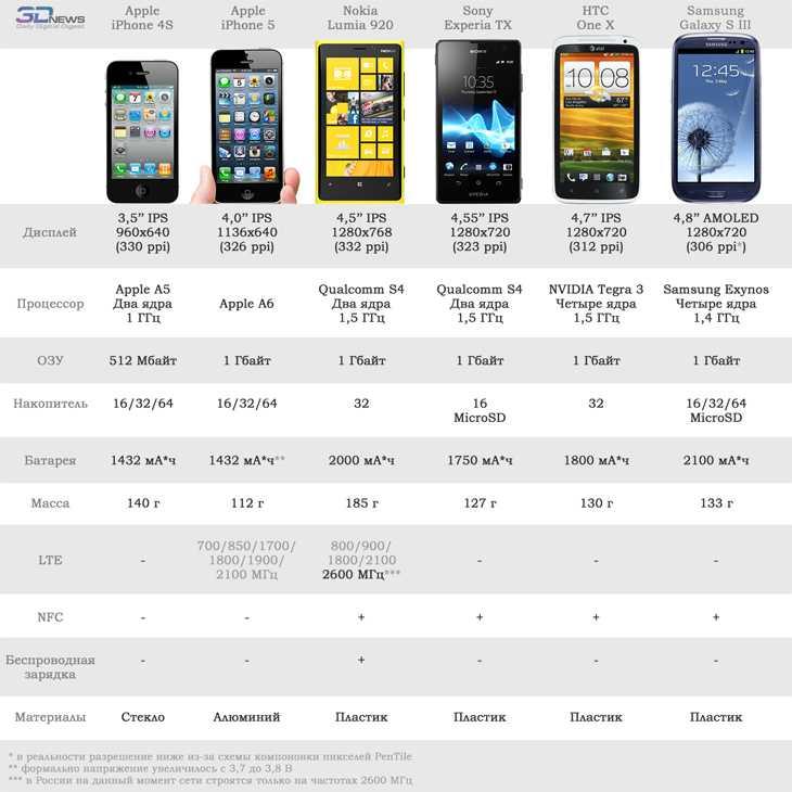 Какие android-смартфоны обновляются раньше остальных - androidinsider.ru