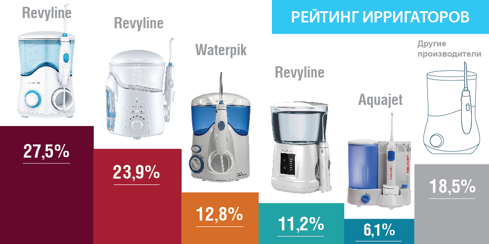 Ирригатор полости рта: отзывы, как выбрать, рейтинг 2020, цена