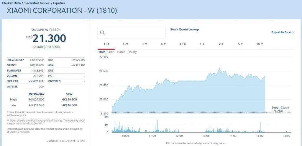 Xiaomi провела провальное ipo, акции рухнули в первый день торгов