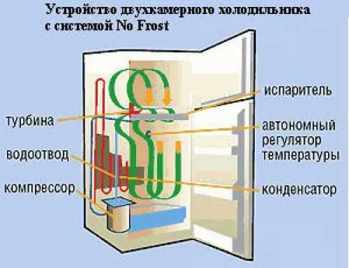 ❄️ холодильники «ноу фрост»: обзор моделей, описание технологии, отзывы пользователей