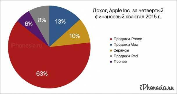 Apple за миллиард долларов купила у intel долю в бизнесе смартфонов и модемов