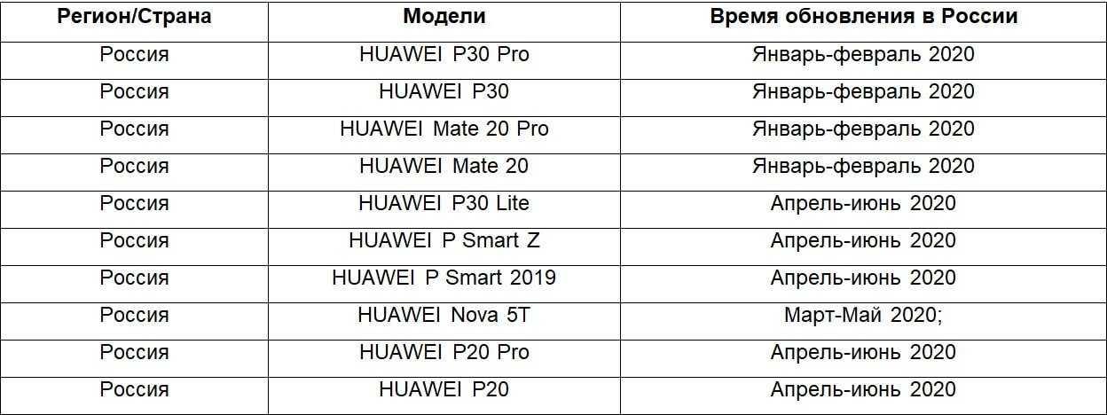 Стоит ли покупать смартфон или планшет huawei в 2020 году - androidinsider.ru