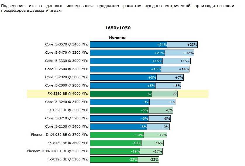 Оцените полезную информацию на счет выбора процессора для ПК для домашнего использования Указаны все важные параметры для модели
