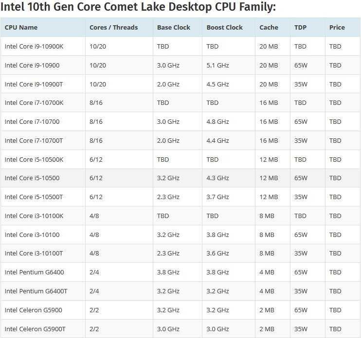 Intel выпустила сверхдорогой процессор, который почти не отличается от предшественника