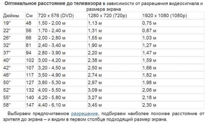"""3d телевизор: оптимальный размер экрана и расстояние до телевизора, статья. портал """"www.hifinews.ru"""""""
