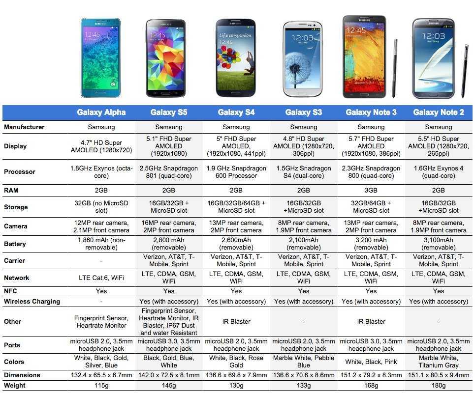История мобильных инноваций samsung: от наручного телефона до складного смартфона / мобильные устройства / новости фототехники