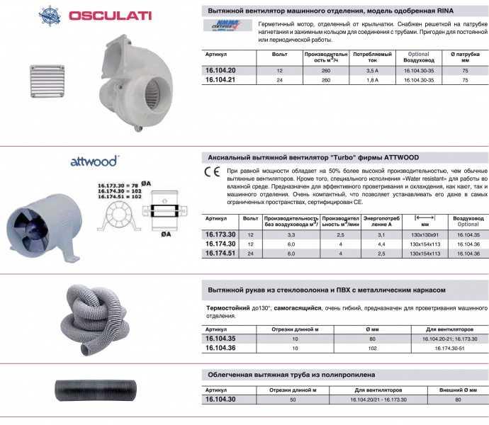 5 ошибок при выборе напольного вентилятора для дома и квартиры.