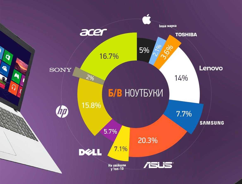Крупнейшие производители компьютерной техники в японии, рейтинг