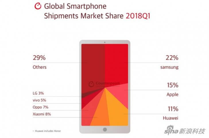 Пока конкуренты по производству электроники тратят огромные бюджеты в область разработки смартфонов компания Xiaomi «умудряется» не только удерживать свои позиции но и