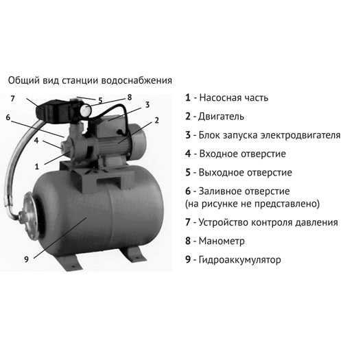 Как выбрать бесшумную насосную станцию для дома: устройство, монтаж, известные производители и цены