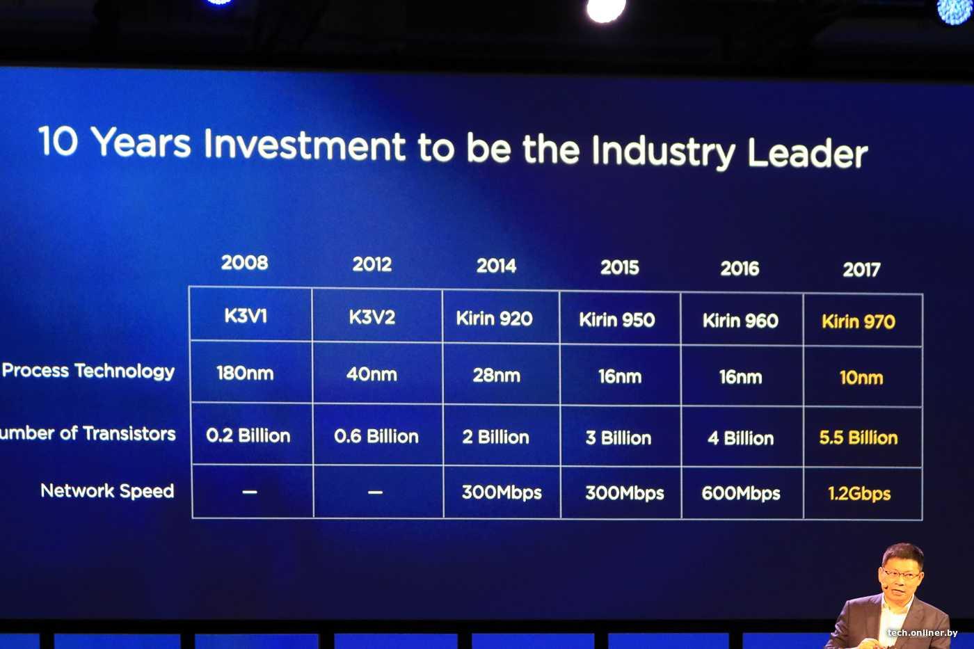 Huawei представила процессор kirin 810, который существенно мощнее snapdragon 710 и 730 - stevsky.ru - обзоры смартфонов, игры на андроид и на пк