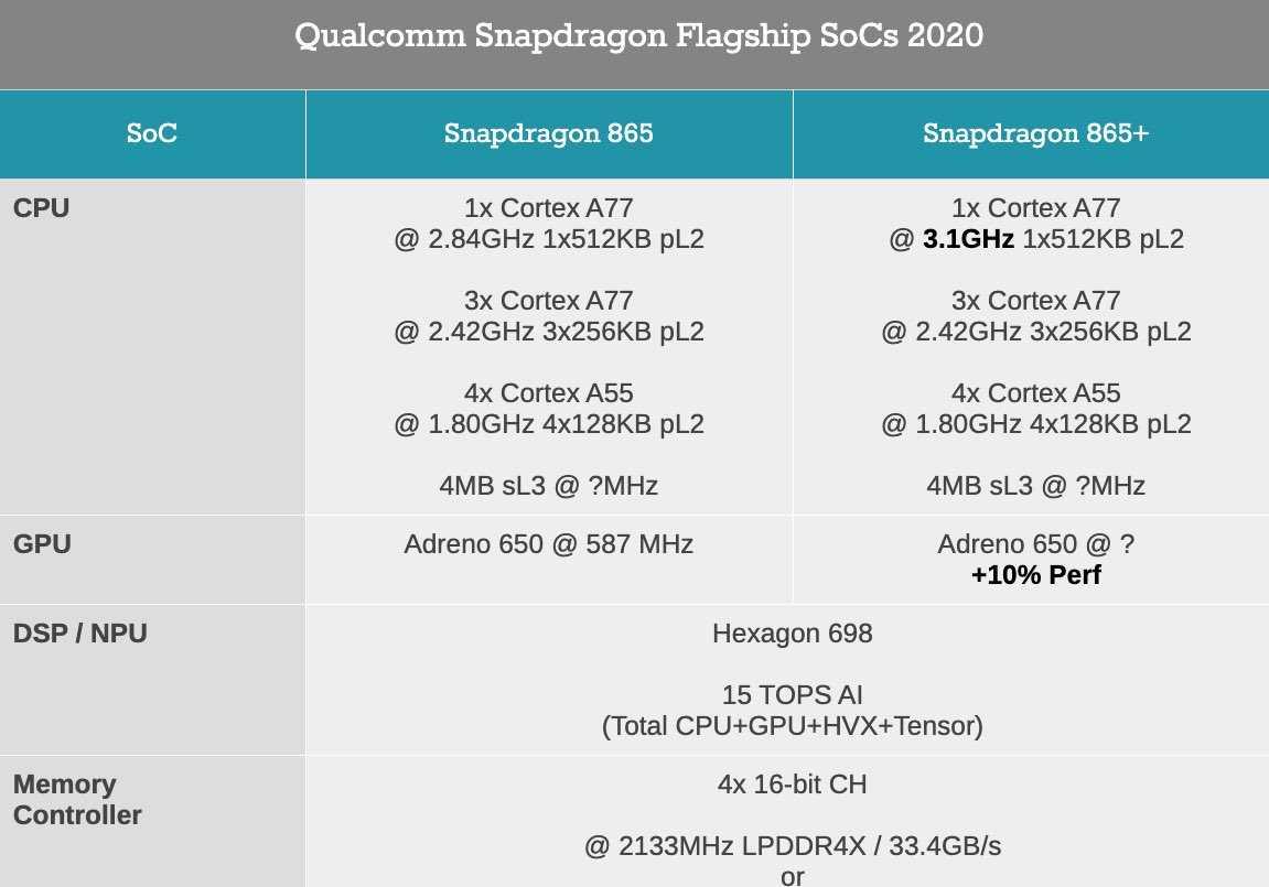Стали известны характеристики еще неанонсированного чипа snapdragon 865 - androidinsider.ru