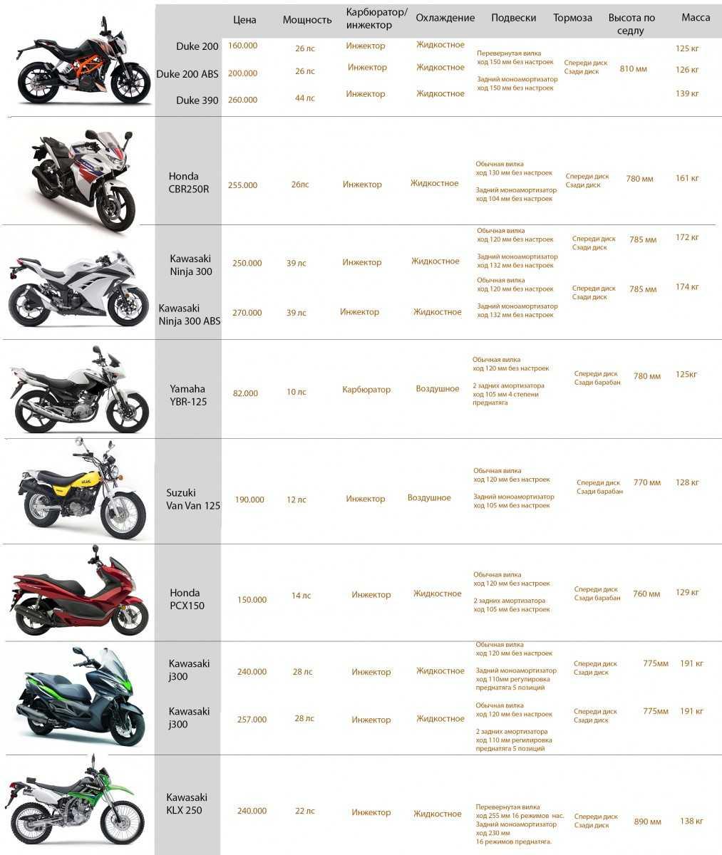 Топ-12 лучших мотоциклов для новичков - рейтинг моделей, цены, преимущества