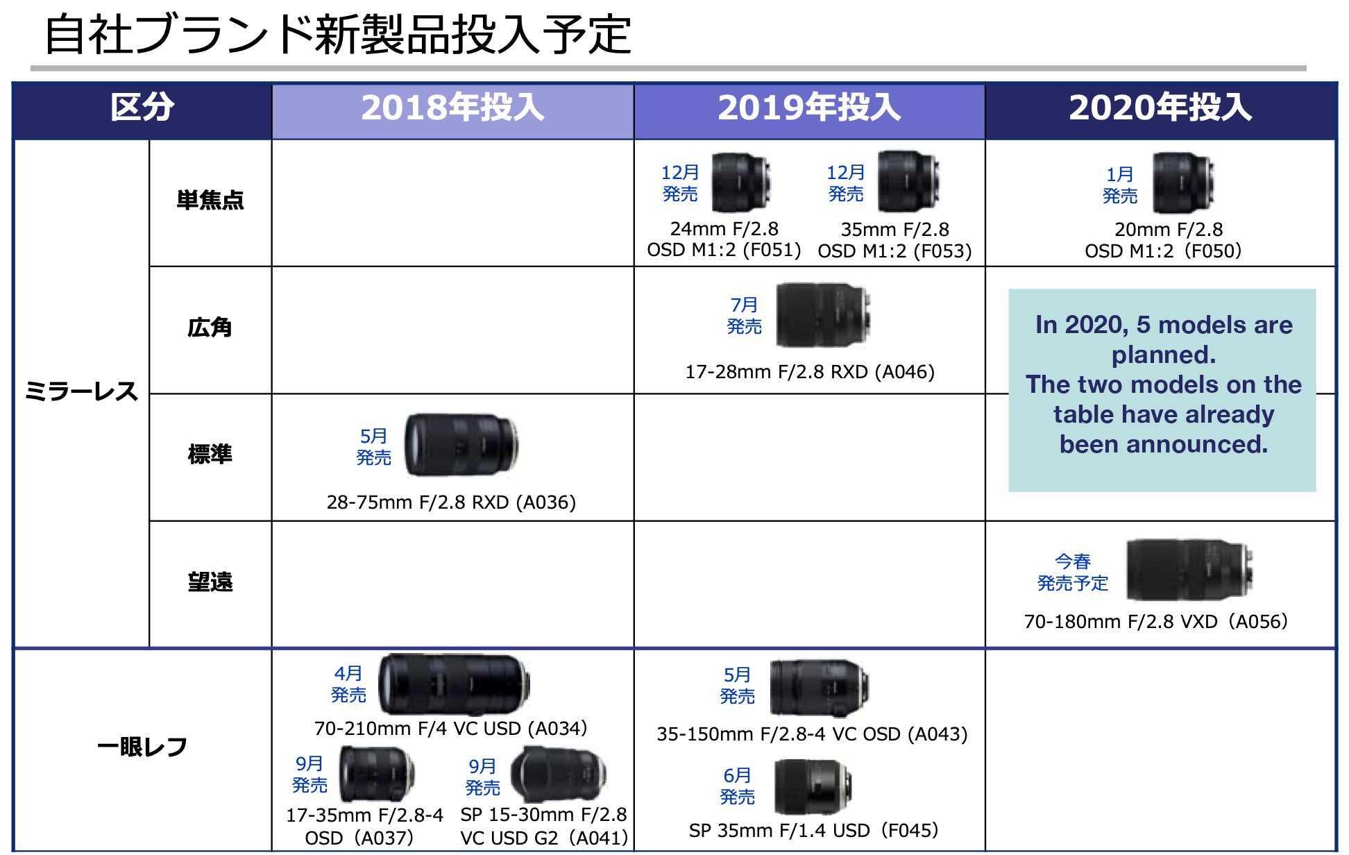 Лучшие новинки фототехники вы найдете в этом разделе. раздел поможет вам выбрать первый фотоаппарат или заменить морально устаревший аппарат на фотокамеру с нужными вам параметрами.