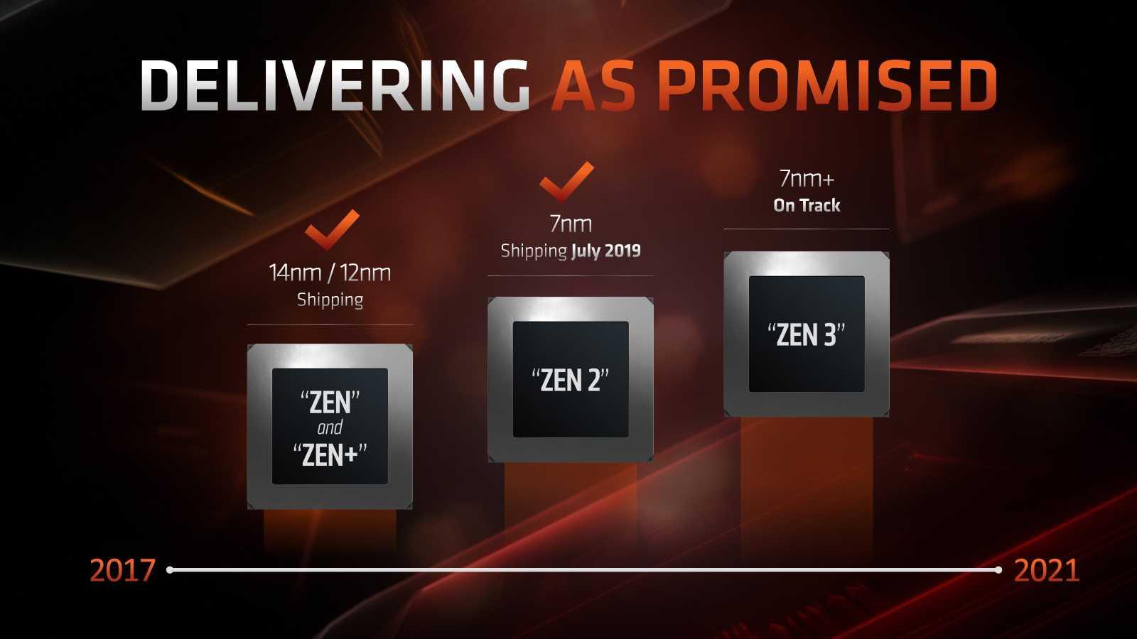 Рухнули цены на новейшие процессоры amd - cnews