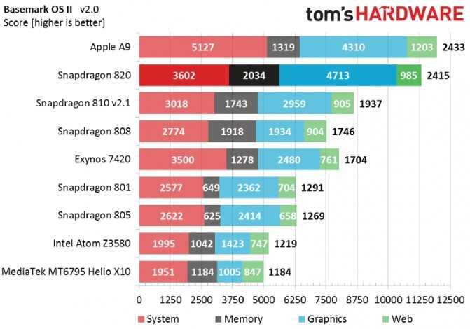 Действительно ли snapdragon 865 самый быстрый мобильный процессор на сегодня?