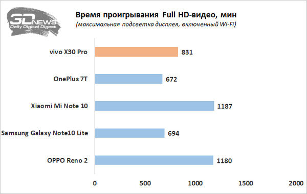 Vivo x30 8/256gb купить: цены и характеристики