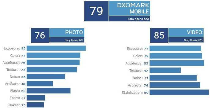Наконец-то сотрудникам DxOMark удалось оценить качество съемки видео и фото нового смартфона iPhone 11 Pro Max Напомним что этот аппарат получил три 12-мегапиксельных