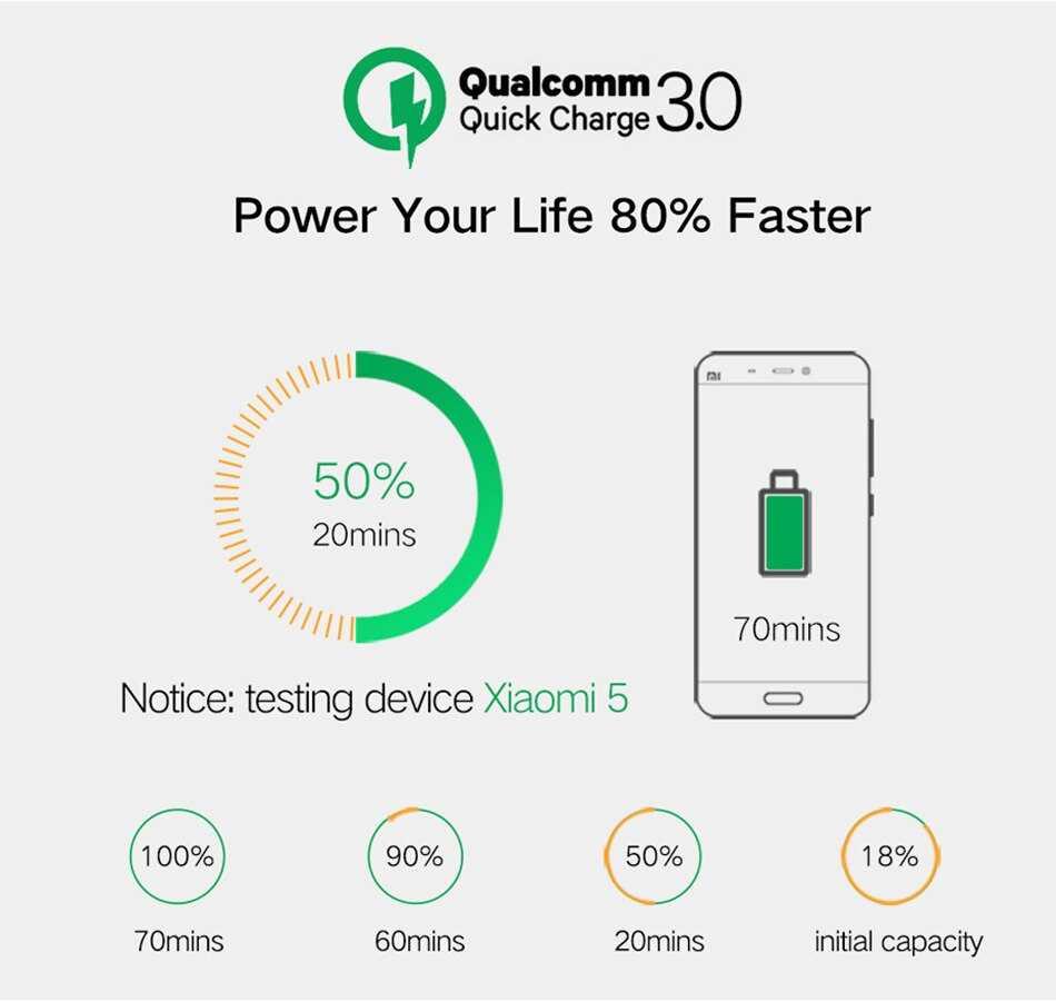 Xiaomi рассказала, как правильно заряжать смартфон