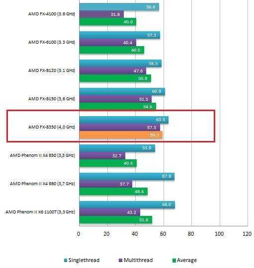 Рейтинг процессоров по производительности 2020 года — топ лучших моделей по мнению специалистов ichip.ru