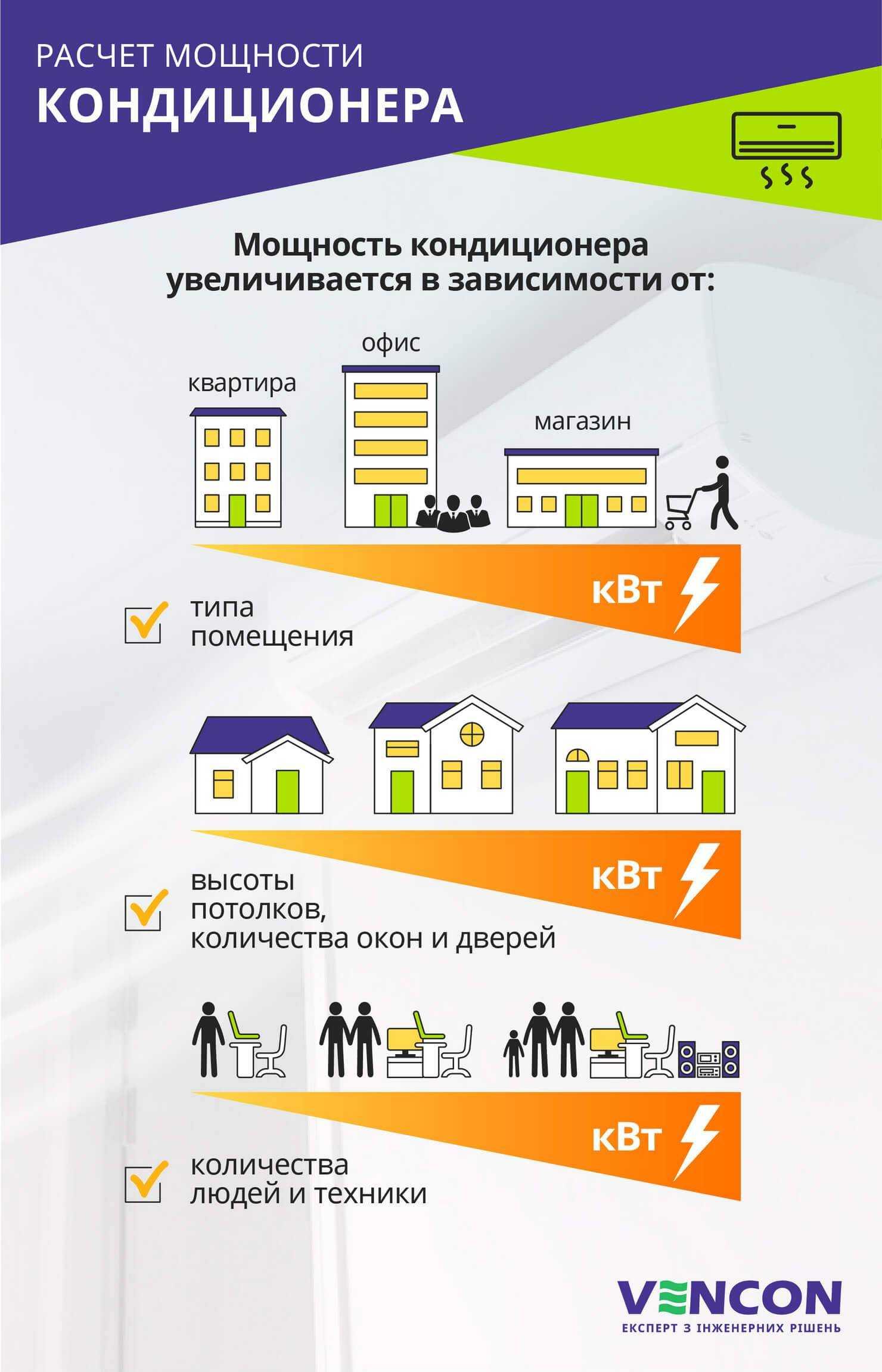 Как правильно выбрать кондиционер для квартиры или дома
