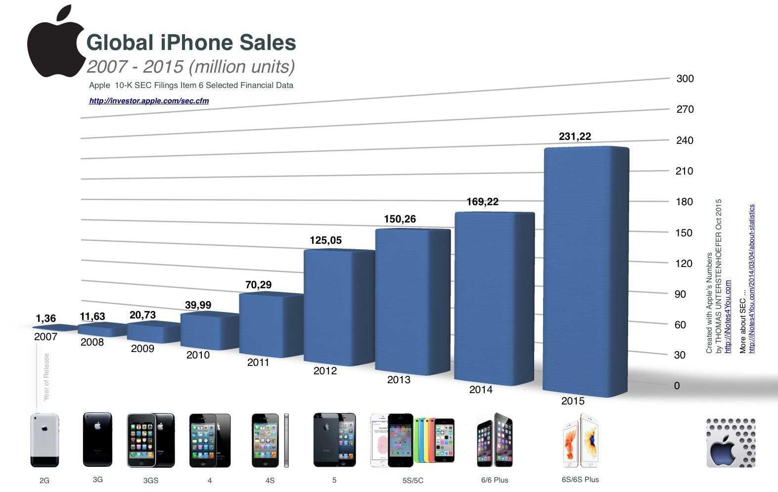 Какие инновационные технологии использует apple